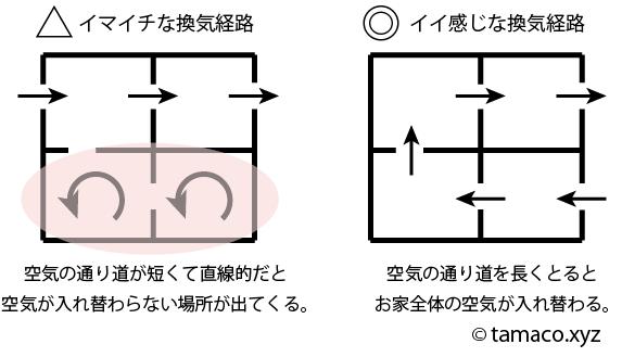 たまこのお部屋換気経路の図